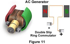 Molecular Expressions Electricity and Magnetism Generators and Motors