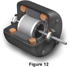 There Are Several Diffe Types Of Alternating Cur Motors The Most Common Type Is Polyphase Induction Motor Which Contain A Stator And Rotor