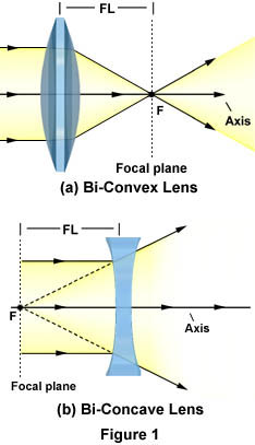 facts about concave mirrors