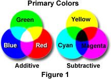 the colors red green and blue are classically considered the primary colors because they are fundamental to human vision all other colors of the visible - Primary Color Pictures