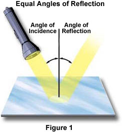 In Figure 1 The Visible White Light Emitted By Flashlight Bulb Is Directed Onto Surface Of A Mirror At An Angle Described As