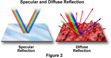 The Differences Between Specular And Diffuse Reflection Are Illustrated Above In Figure 2 On Left Mirror Reflects Red Green