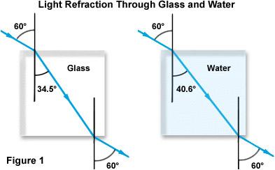 Image result for eyeglasses Index Of Refraction