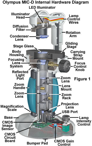 micro usb connection diagram images diagram furthermore puter microscope overview