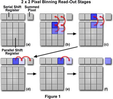 Cctv System Ccd Pixel Binning