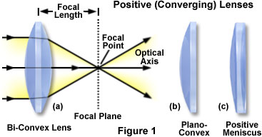 convergingjavafigure1 molecular expressions physics of light and color image formation