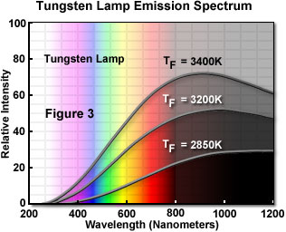 Image result for intensity at different color temperature