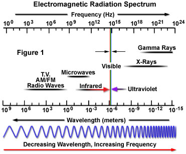 The Term Electromagnetic Radiation Coined By Sir James Clerk Maxwell Is Derived From Characteristic Electric And Magnetic Properties Common To All