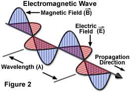 Define magnetic field