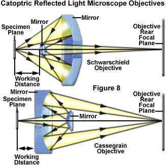why are concave mirrors used in telescopes