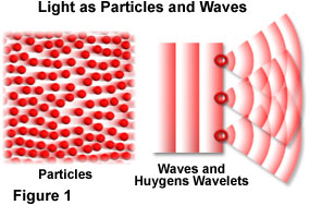 The Particle Nature Of Light