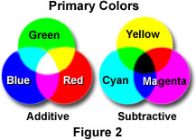 The Complementary Colors Cyan Yellow And Magenta Are Also Commonly Referred To As Primary Subtractive Because Each Can Be Formed By